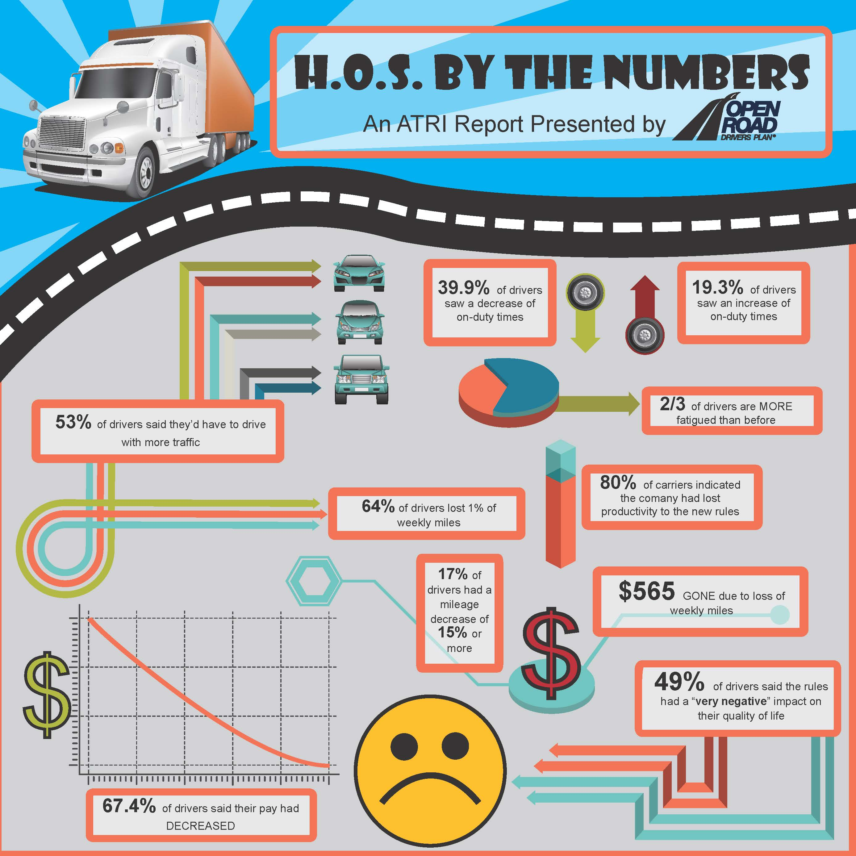 Atri report indicates hours of service rules doing more for Can a motor carrier broker freight